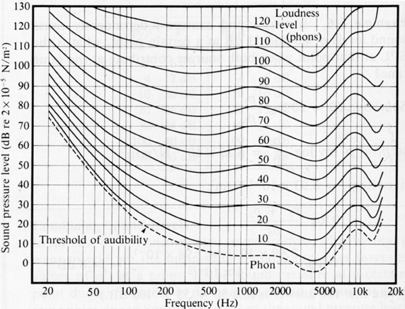 Equal-Loudness Curves